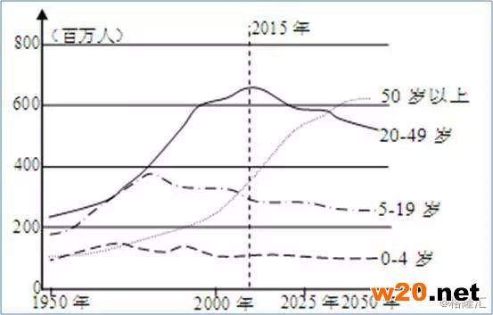 中国出生人口雪崩