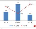 1月至6月国内B2C家电网购市场规模达830亿元