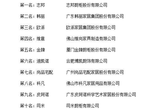2018年度中国橱柜十大品牌