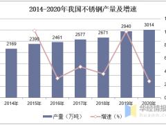 中国不锈钢行业市场现状分析